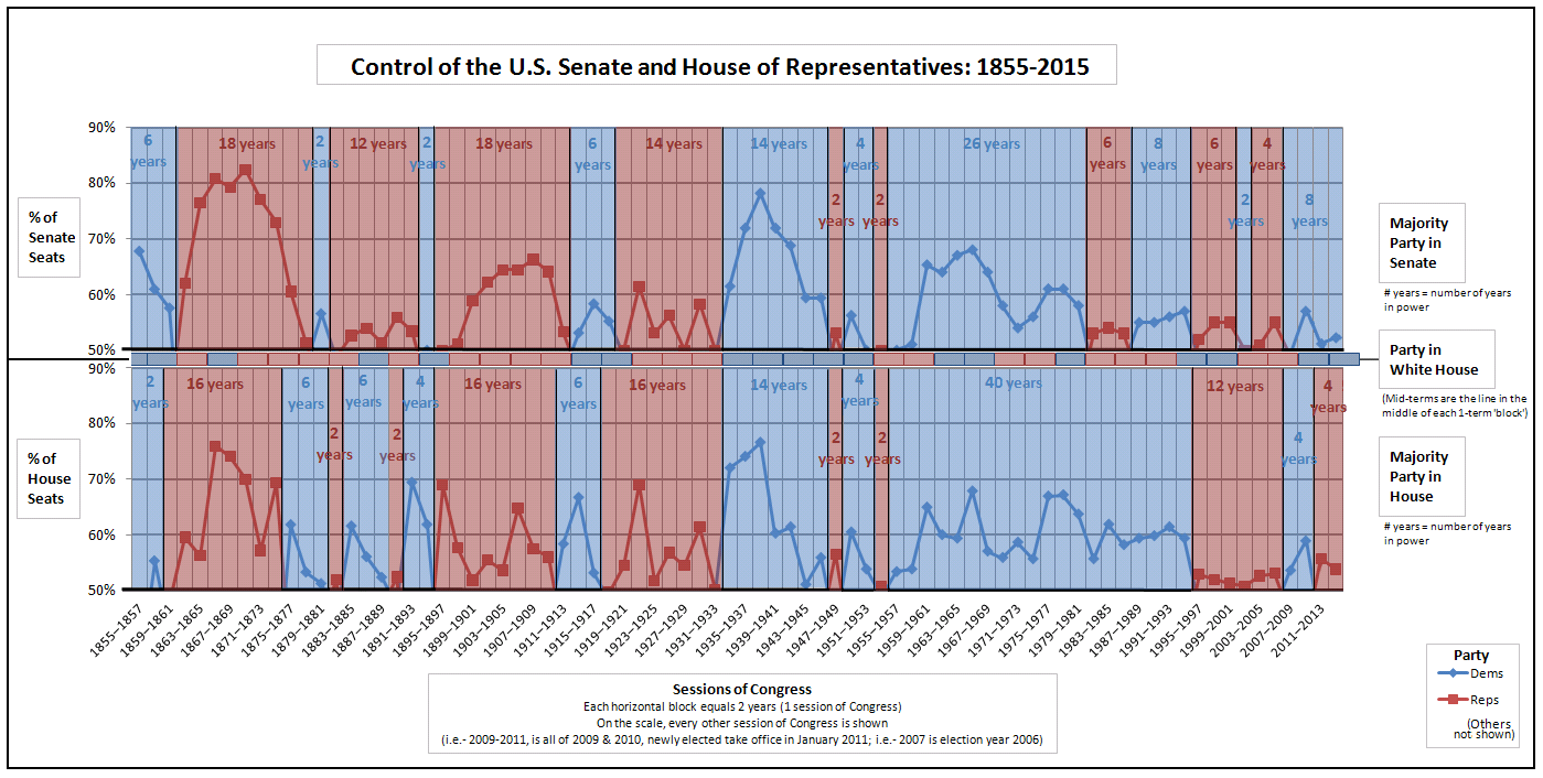 The last time Republicans boasted a majority ownership of the entire Legislative Branch was back in 2005.
